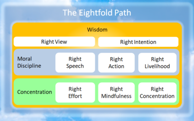 The Eightfold Path – Overview