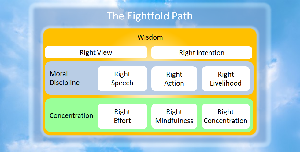 Zen Buddhism Eightfold Path